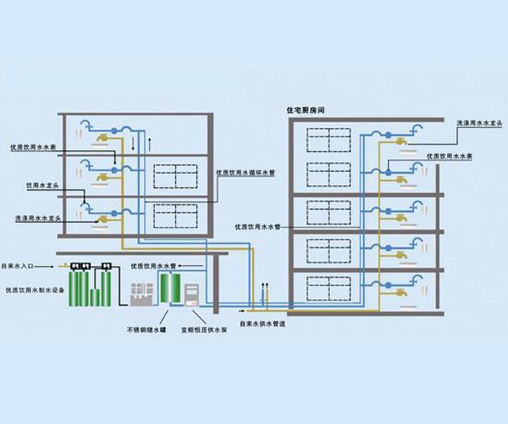 多层住宅分质供水系统示意图